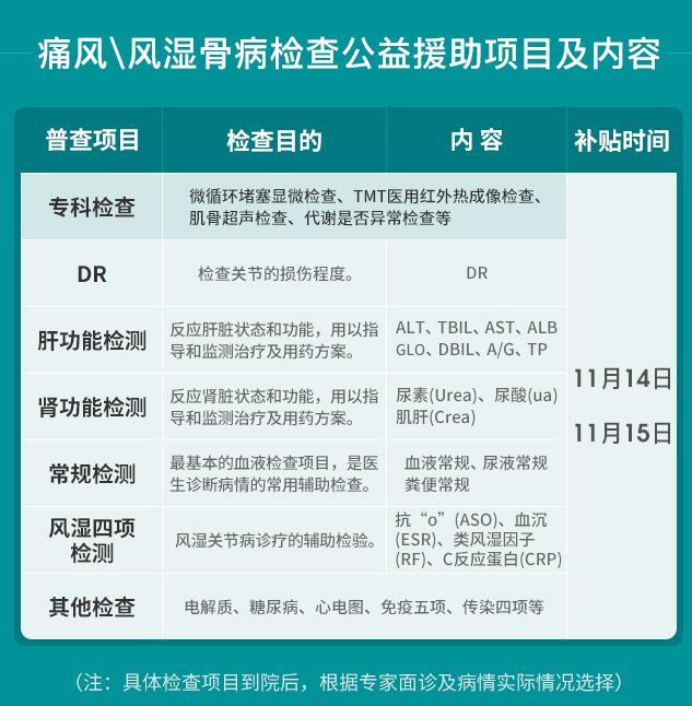 2020年冬季痛风\风湿骨病抗复发精准诊治帮扶京豫三甲专家联合会诊